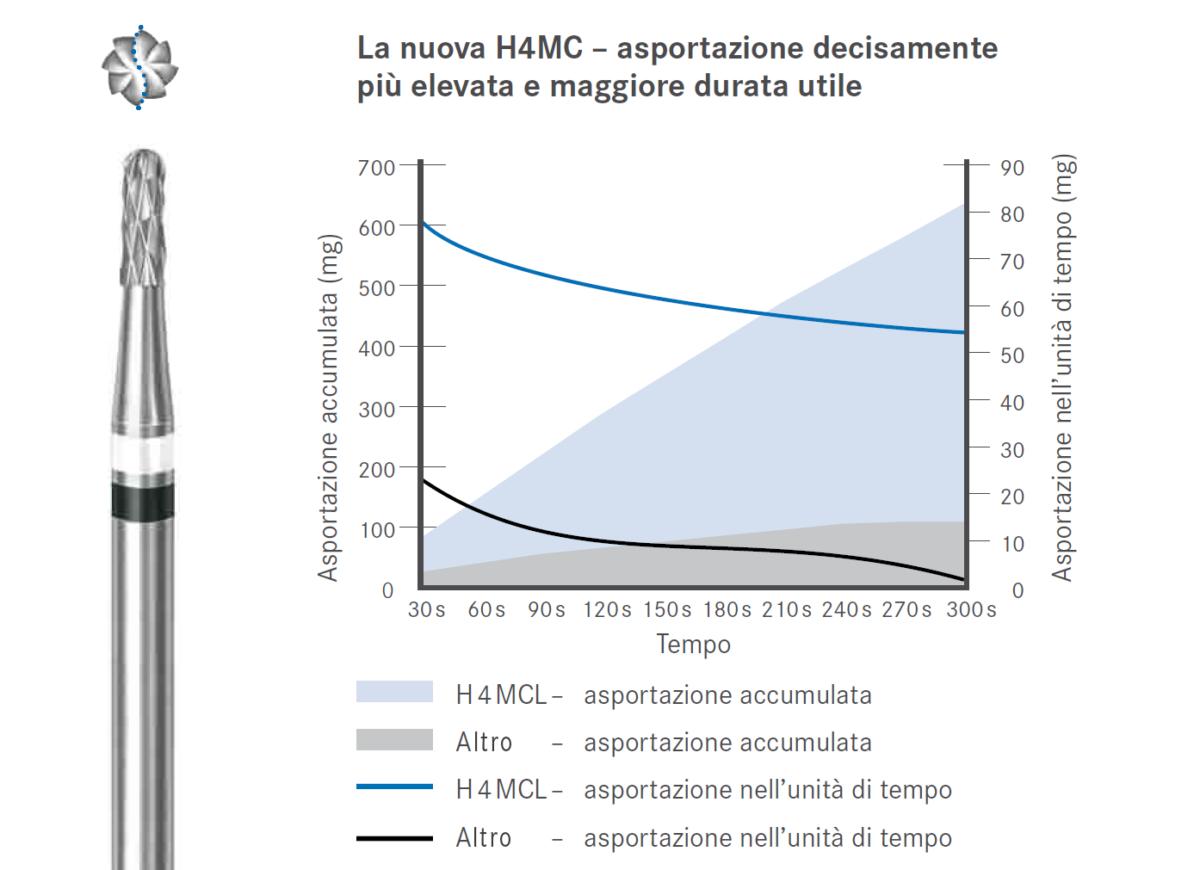 H4MCL grafico