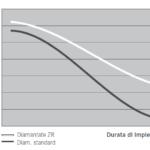 Diamantate ZR durata